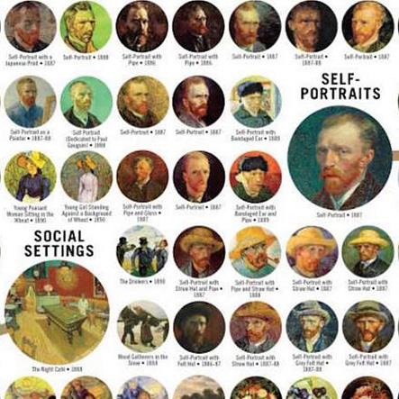 Van Gogh vizuális rendszertana
